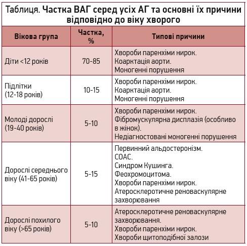 kako za liječenje hipertenzije 1. korak