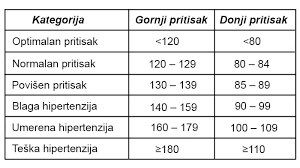 hipertenzija sistola