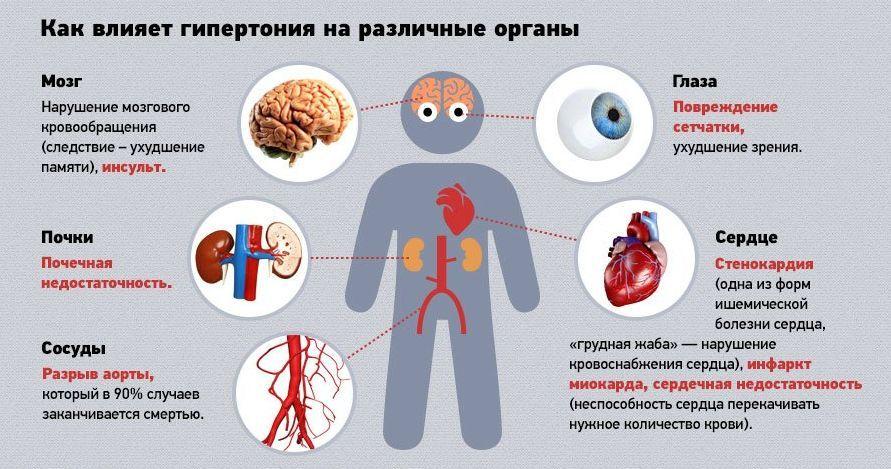 hipertenzije, kaljenje