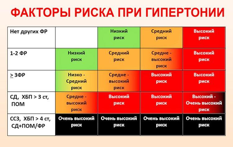 1. stupanj 3 hipertenzija korak 4 rizika