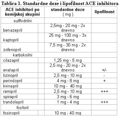 inhibitori za liječenje hipertenzije hipertenzija masaža video