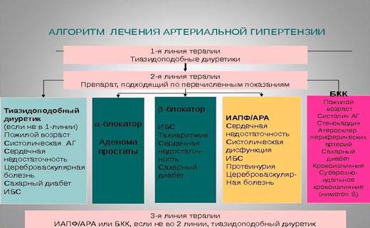 instrukcije crystal hipertenzija