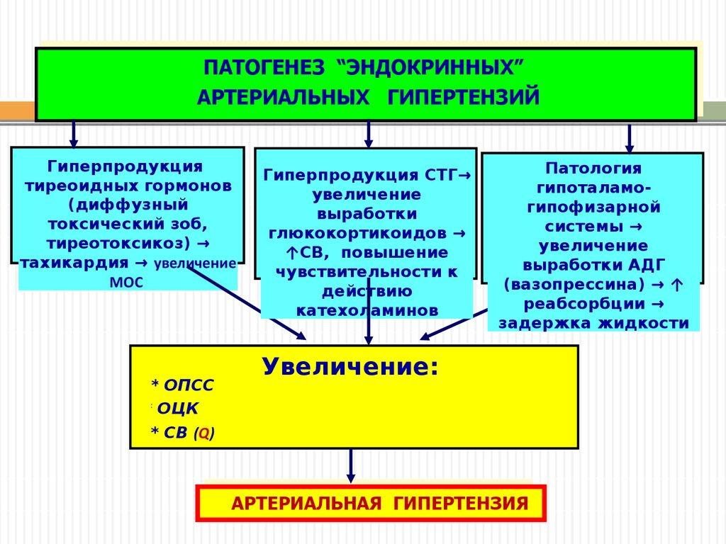 patogenezi hipertenzije u feokromocitoma hipertenzija koja se može jesti