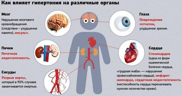 hipertenzija s vegeto-vaskularna distonija