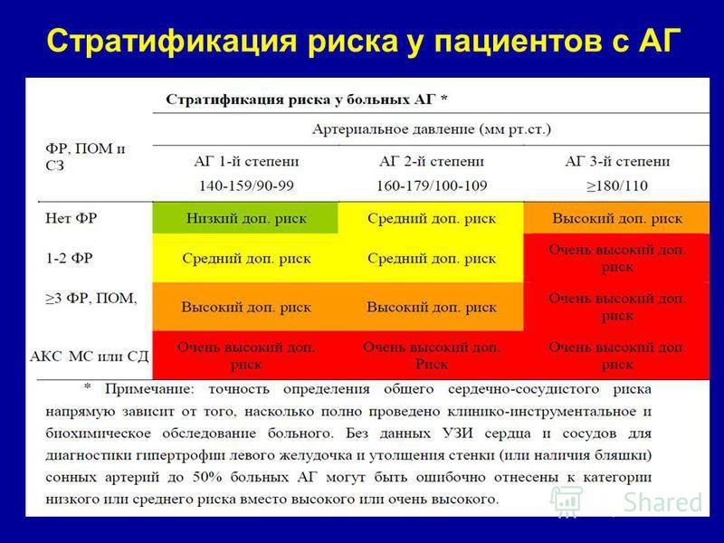 hipertenzija oboljenje razina rizika 2 3