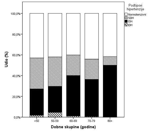hipertenzija i e skupina