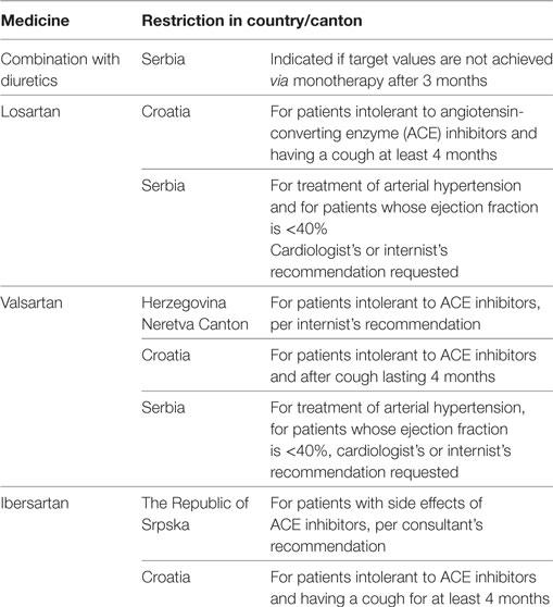 ace inhibitor hipertenzije tablete za hipertenziju bez popisa nuspojave