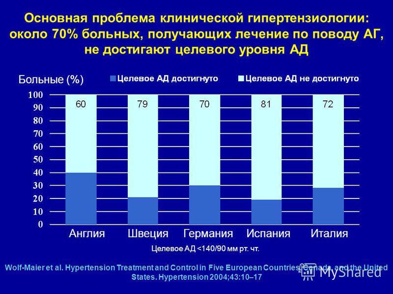 u nekim zemljama ne postoji hipertenzija highlands hipertenzija