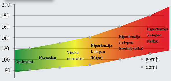cerebrovaskularne bolesti hipertenzije liječenje hipertenzije u mladosti