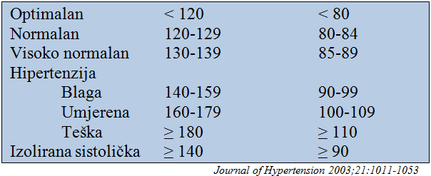 dijeta za hipertenziju tablici