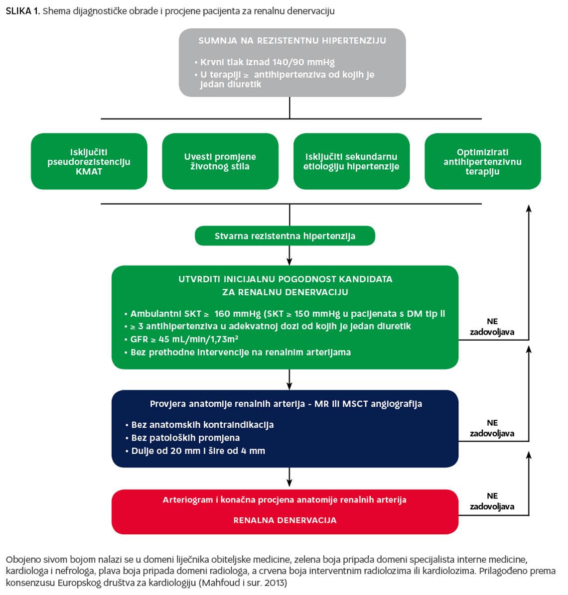kronična terapija hipertenzije liječenje hipertenzije triple