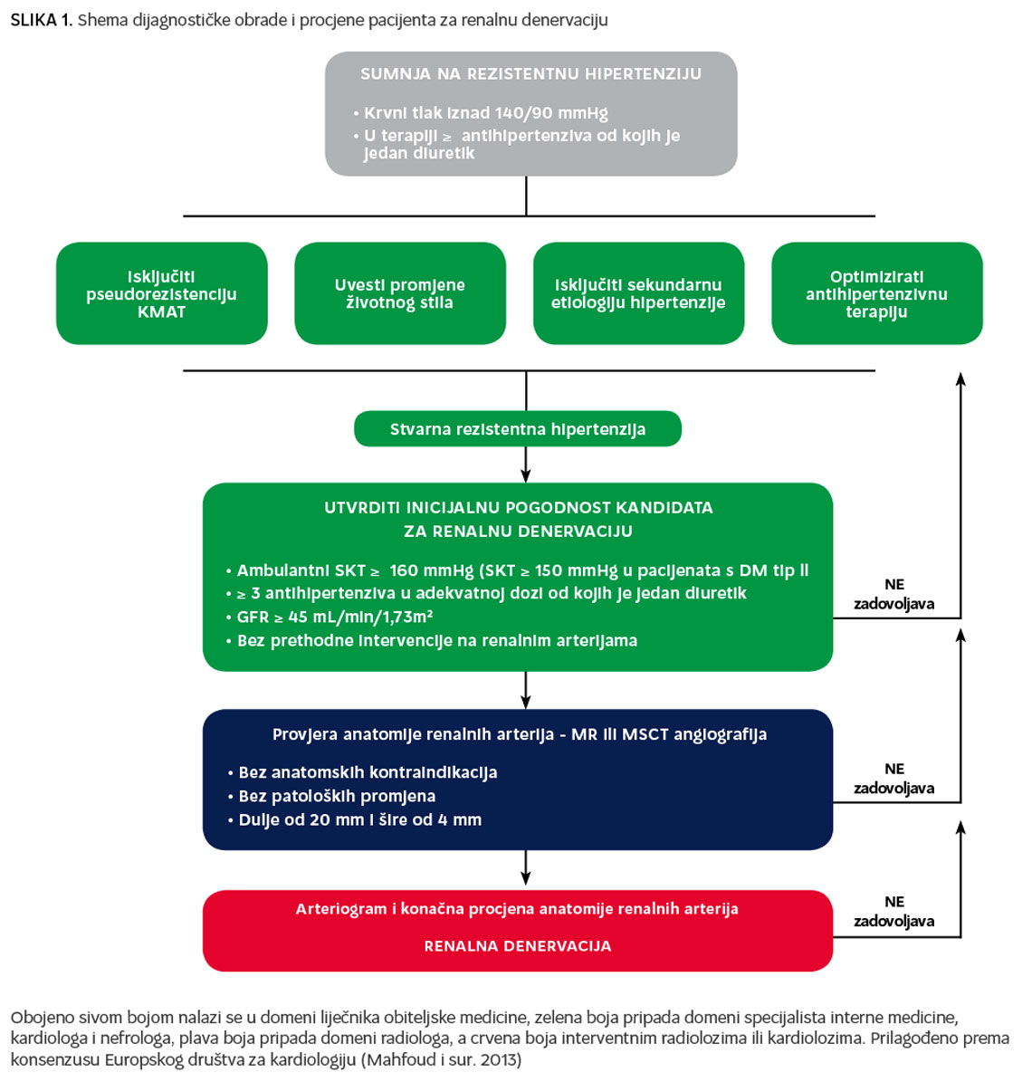 kronična terapija hipertenzije