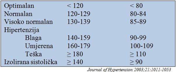 sistoličke hipertenzije, uzrok