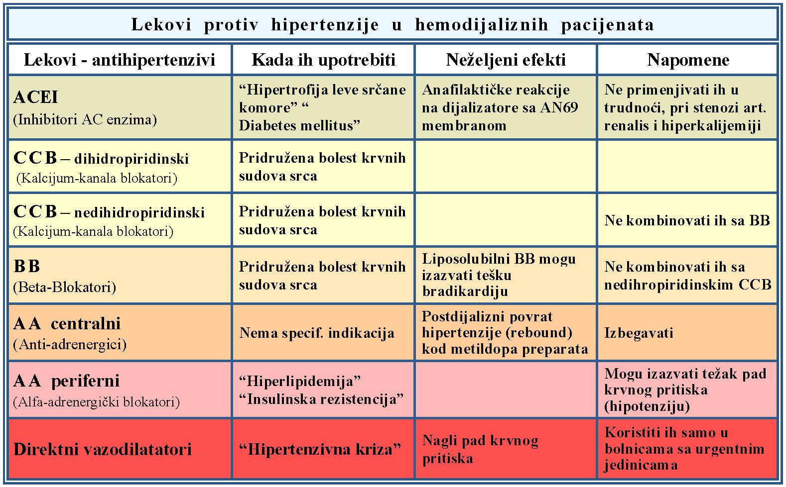 standardi za hipertenziju pravila prijem za hipertenziju medicine