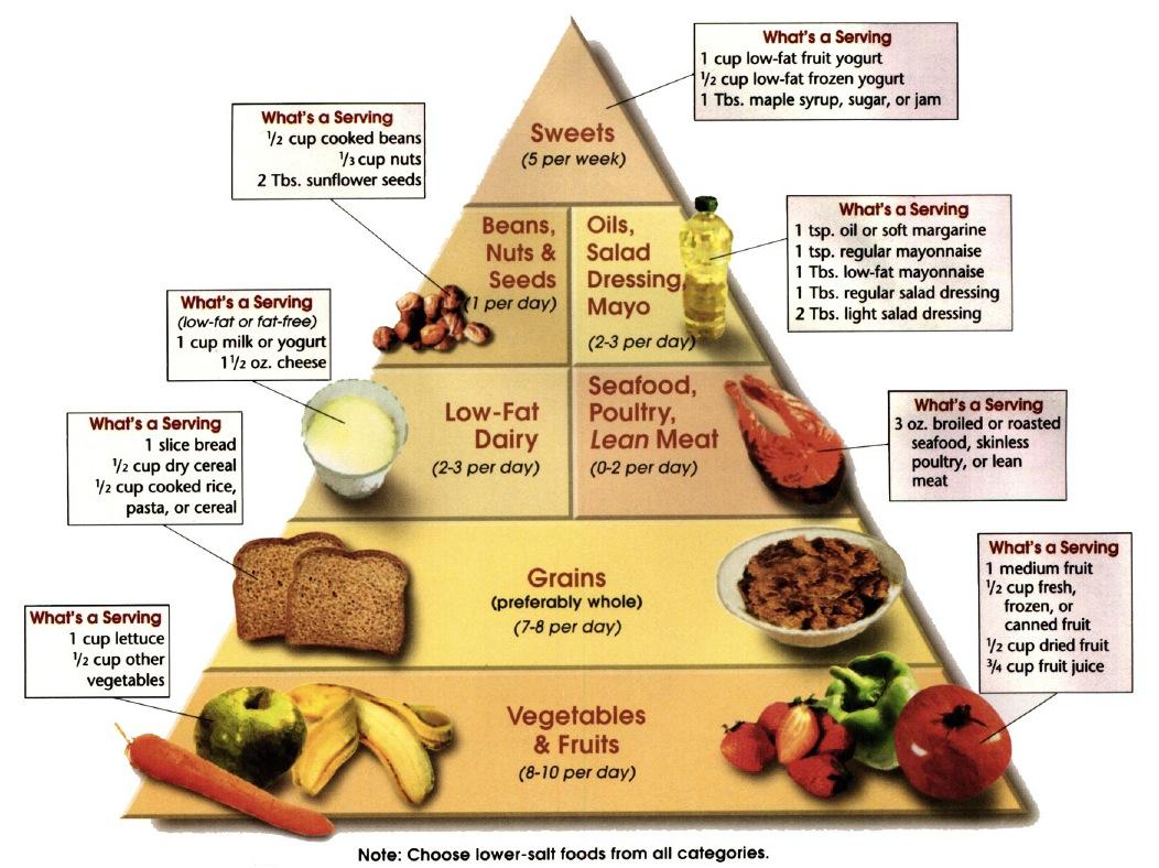 Pobijedite visoki krvni tlak prehranom | Prehrana - Kreni zdravo!