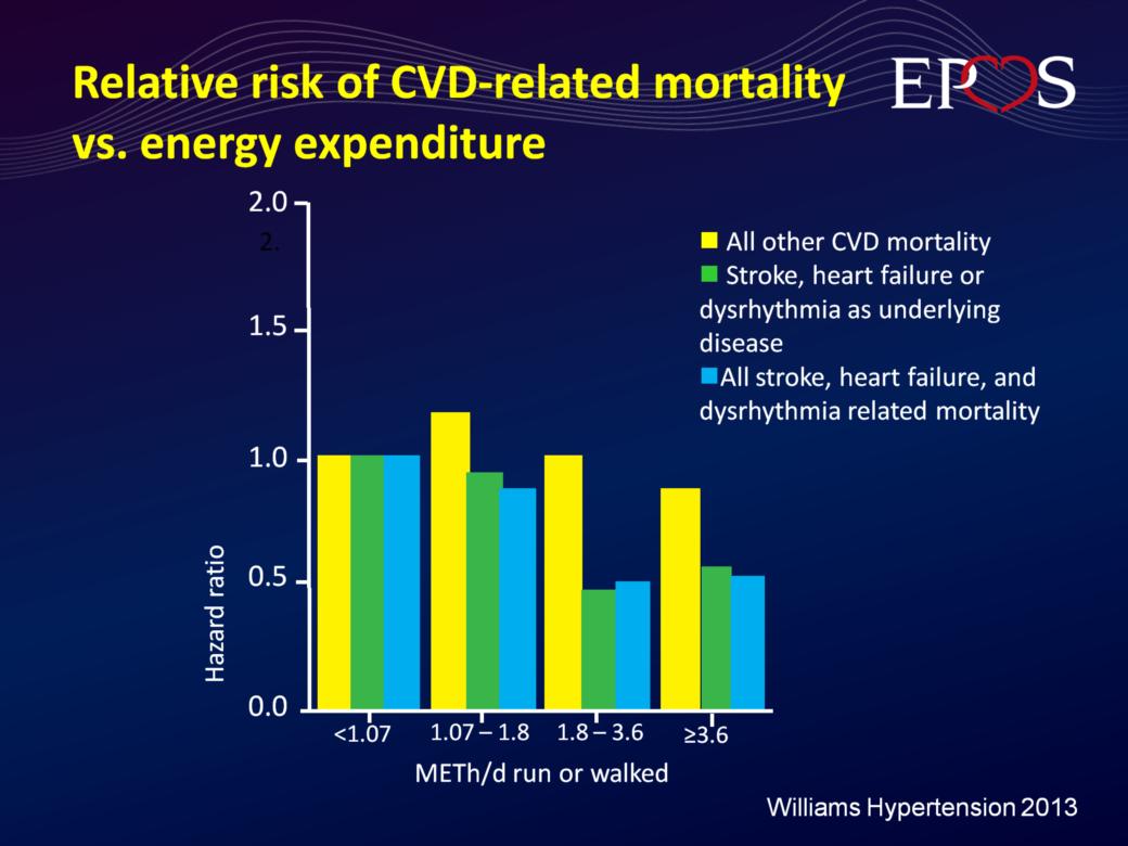 walking running hipertenzije liječenje hipertenzije u skladu sa standardima