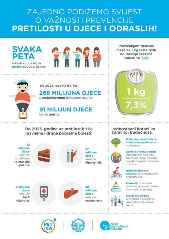 liječenje pretilosti kod dijabetesa i hipertenzije